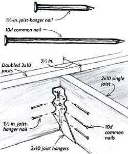 joist hangers are marvelous devices for supporting joists or beams that cannot rest directly atop vertical framing members to get the most structural